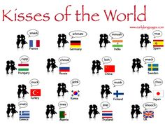 How do you kiss in your language? ✿ Spanish Learning/ Teaching Spanish / Spanish Language / Spanish vocabulary / Spoken Spanish ✿ Share it with people who are serious about learning Spanish! Spanish Teacher, Spanish Classroom, Teaching Spanish, Intercultural Communication, Language Immersion, Spanish Culture, World Languages, France, Learn French
