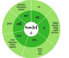 Les roues des sons : des supports visuels pour la lecture et l'écriture des sons complexes