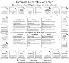 Svyatoslav Kotusev shares his one-page explanatory view of enterprise architecture (EA), reflecting on actual EA best practices that have proved to be effective in real-world organisations. Technical Architecture, Data Architecture, Business Architecture, Enterprise Architecture, Security Architecture, Knowledge Management, Change Management, Business Management, Business Planning
