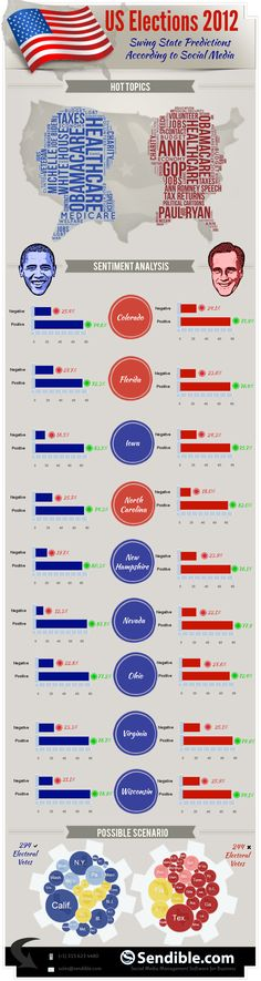 US elections 2012 swing state predictions accordins Social Media #infographic