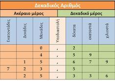 Thesis, Periodic Table, Education, School, Maths, Classroom Ideas, Periodic Table Chart, Periotic Table, Classroom Setup