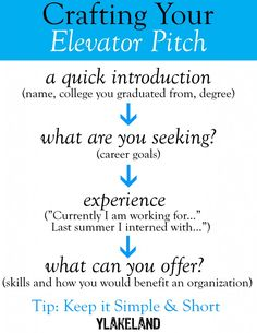 """An elevator speech or """"pitch"""" is a short, succinct, but well planned speech you give to an employer upon first meeting him/her. It should be no longer than the length of time of an average elevator ride. how to find a job after college Career Planning, Career Advice, Marketing, Job Search Tips, Job Interview Tips, Job Fair, Career Counseling, Career Development, Personal Development"""