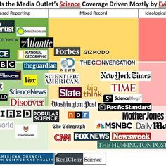 """A common question we hear, """"How do I know if a story is fake?"""" It is a complicated question but it helps to be well informed. ⏩⏩⏩⏩  Here you have an infograph with the best and the worst scientific news sites according to their reliability. ⏩⏩⏩⏩⏩⏩⏩  On the vertical axis (Y) how attractive the scientific content is for reading; On the horizontal axis (X), whether that coverage is made on the basis of scientific evidence or not.  The higher up and the left the BETTER . Nature, Science, New…"""