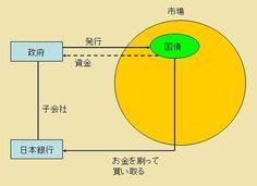 日本経済に関する嘘1