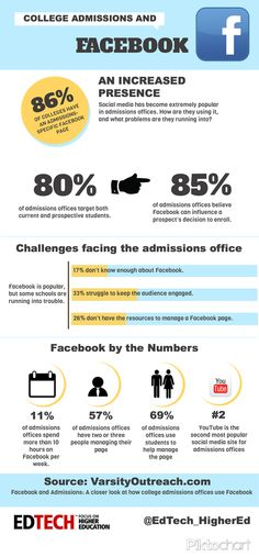 How University Admissions Offices Are Leveraging Facebook #infographic
