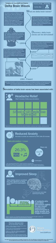 Delta brainwaves are the lowest brainwave frequencies:   ranging from 0 - 4 Hz…