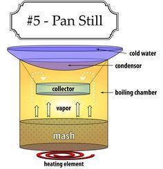 Moonshine pan still design