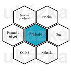 Produkt - HEXAGONY na druhy číslovek Soccer Ball, Teaching, Literatura, European Football, European Soccer, Education, Soccer, Futbol, Onderwijs