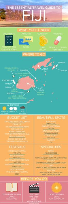 Essential Travel Guide to Fiji (Infographic) The Best Travel, Food and Culture Guides for Fiji - The Essential Culture TripTravel Guide to Fiji.The Best Travel, Food and Culture Guides for Fiji - The Essential Culture TripTravel Guide to Fiji. Fiji Travel, New Travel, Travel Goals, Travel Packing, Travel Luggage, Dubai Travel, Travel Plane, Kids Luggage, Overseas Travel
