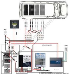 The calculated size of the battery bank, the number and size of the solar panels and the other derived equipment are all comprised into a simple schematic. Install on the Tahoe if we get one. Kombi Trailer, Kombi Motorhome, Camper Trailers, Campervan, Cargo Van Conversion, Camper Van Conversion Diy, Kangoo Camper, Sprinter Camper, Solar Energy