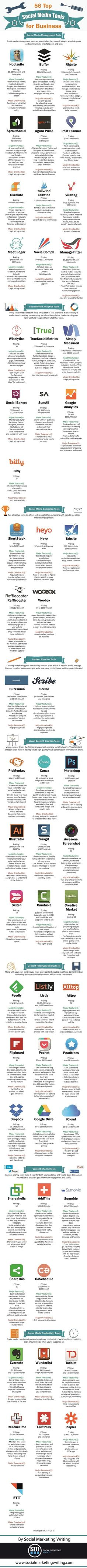 This #infographic illustrates 56 #socialmedia management, analytics, visual content creation, curation, content sharing, and social media productivity tools. It also shows the pricing, major features and major drawbacks.