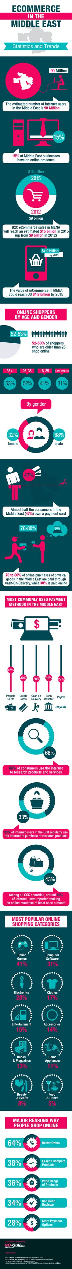 Middle East e-Commerce Market : Predictions are of the most optimistic regarding the growth of e-Commerce in the Middle East. It is expected that by 2015 the B2C e-Commerce market will turnover $15 billion resulting in about 70% increase from 2012. Find out more insights about online shopping in MENA.  > http://infographicsmania.com/middle-east-e-commerce-market/