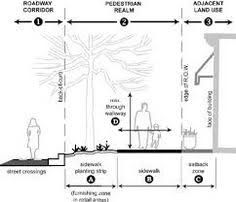 Image result for urban design scale pedestrian path width how many people