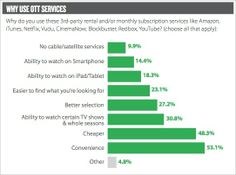 """48% Of Pay-TV Subscribers """"Cord Cheat"""" with OTT Services - Breakdown on why they use them:"""