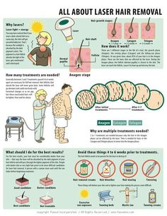 Laser Hair Removal [INFOGRAPHIC]