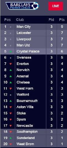 Nice Day Sports: EPL table English Premier League Table 25 August 2...