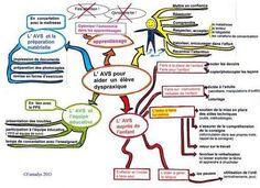 Carte heuristique:  développer une idée ou hiérarchiser des informations dans l'espace de la feuille, par le dessin et des écrits articulés ensembles ainsi que des symboles et des pictogrammes comme des flèches par exemple. I Am Different, Trouble, About Me Blog, Mindfulness, Journal, Learning, Twitter, Montessori, Albums