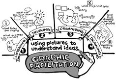 Great approach to group facilitation, now if I could only draw...