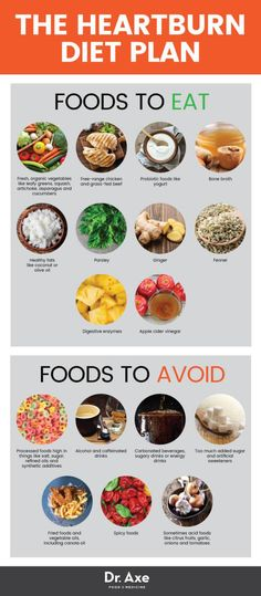 List Of Foods To Avoid With Esophagitis