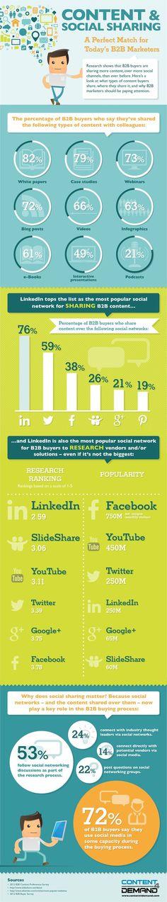 Content & Social Sharing