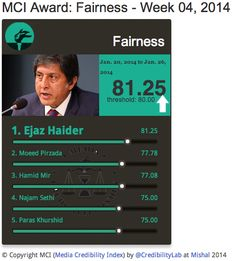 Ejaz Haider most fair anchor from 20-26 Jan scores 83% on Media Credibility Index @CapitalTV_News @ejazhaider http://mediacredibilityindex.com/award/fairness/w/2014/04 pic.twitter.com/OSeGh2Zi0R