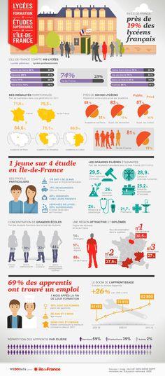 Infographie lycées, CFA et grandes écoles en Ile-de-France Education: Upper level infographic on high school education in France. It also focuses on popular areas of study. #école #France