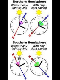 Come usare il sole ed un  orologio analogico per trovare i punti cardinali ed avere una bussola