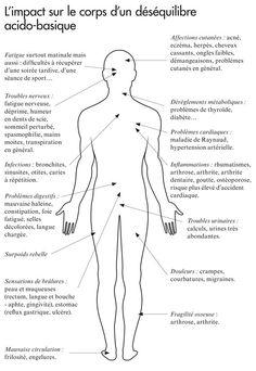 Page38_Le grand livre de l Equilibre acido basique #acidobasique #acidebase #equilibre