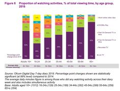 """Traditional live TV is only a third of video viewing by UK Online Video, Dvd Blu Ray, Live Tv, Video Clip, Evans, Bar Chart, Third, Traditional, Twitter"
