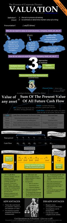 Valuation: The Essence of Corporate Finance