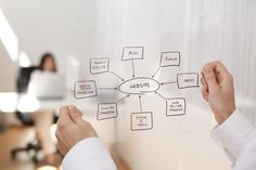 Bouw een professionele website in 3 eenvoudige stappen!