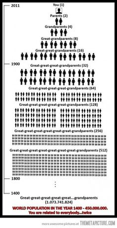 Wow!  We're all related - twice!  Interesting chart!