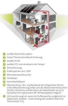 Kaminofen water+ Schema Co2 Neutral, Innovation, Water, Design, Fireplace Heater, Ad Home, Aqua