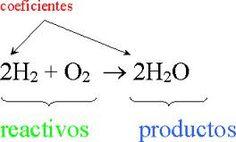 reacciones quimicas - Buscar con Google