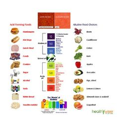 Amazon.com: HealthyWiser® Ph Test Strips, Accurate Results in 15 Seconds + BONUS Alkaline Food Chart PDF + 21 Alkaline Recipes eBook - 100ct Per Barrel: Health & Personal Care