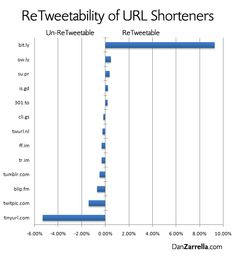 """Want to get retweets? They're great for exposure, traffic, and to increase Klout!  Did you know there's a URL shortener that's best for Twitter?  It makes a HUGE amount of difference in the """"retweetability"""" of your posts!  The Best URL Shortener"""