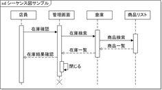 シーケンス図 記述例