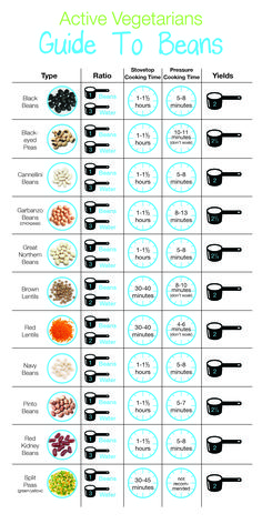 If you're buying a lot of bulk dried beans, this is a great handy cooking guide. 21 Extremely Helpful Food Charts That Will Come In Handy During Quarantine Bean Recipes, Vegetarian Recipes, Healthy Recipes, How To Become Vegetarian, How To Eat Vegan, Vegetarian Grocery Lists, Healthy Beans, Zone Recipes, Protein In Beans