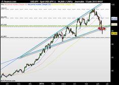 Dollar US - Yen : 1000 pips de perdu, sortie de figure d'élargissement