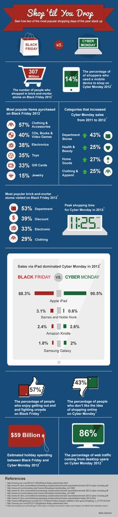 Does your Thanksgiving tradition also include hitting the stores on Black Friday? Perhaps you're one to wait for Cyber Monday? Before seeking the best deals, learn how to the two days compare: http://blog.nationwide.com/black-friday-vs-cyber-monday-statistics/