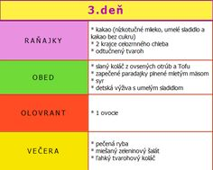 III. 3.deň - celý jedálniček nájdete tu... :: DUKANOVA DIÉTA Tofu, Spirit, Drinks, Eat, Fitness, Gymnastics, Keep Fit, Drink, Health Fitness