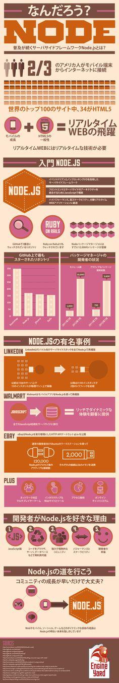 インフォグラフィック: Node.jsってなんだろう? | Engine Yard | Engine Yard