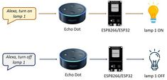 Alexa (Echo) with and and control Esp8266 Projects, Iot Projects, Home Security Camera Systems, Security Cameras For Home, Hobby Electronics, Electronics Projects, Projets Raspberry Pi, Home Automation Project, Open Source Hardware