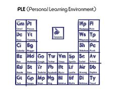 My PLE by César Poyatos, via Flickr - CC BY-NC-SA