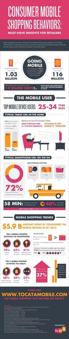 #Infographie #M-Commerce Découvrez le comportement d'achat des consommateurs sur le #mobile @Pinterest