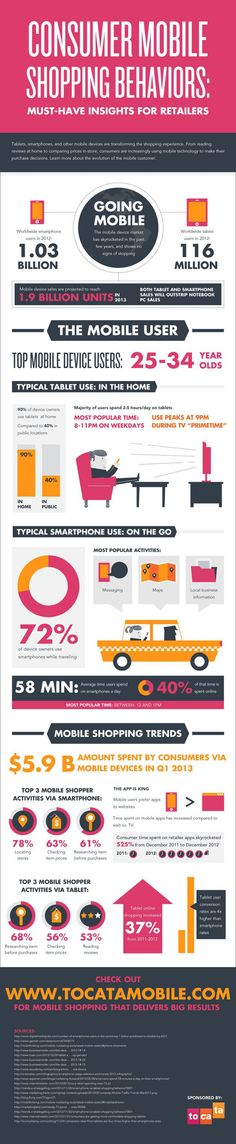 Consumer mobile shopping behaviours - #Infographic