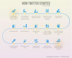 Infographic: How Twitter Started #Infographics
