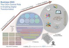 Business 2020: The CIO Role in Digital/Social Transformation: ERP, CRM, ESN, social business, collaborative economy, e-commerce, intranet, collaboration, marketing, community, mobile, IoT, clouds, open APIs
