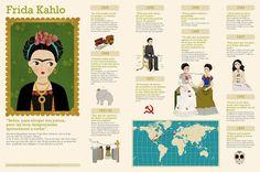 María Hesse Ilustración: Infografía Frida Kahlo