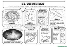 Esquema-mapa conceptual del Universo History Activities, Kids Learning Activities, Science Activities, Solar System For Kids, Solar System Projects, Science Classroom, Social Science, Science For Kids, Science And Nature